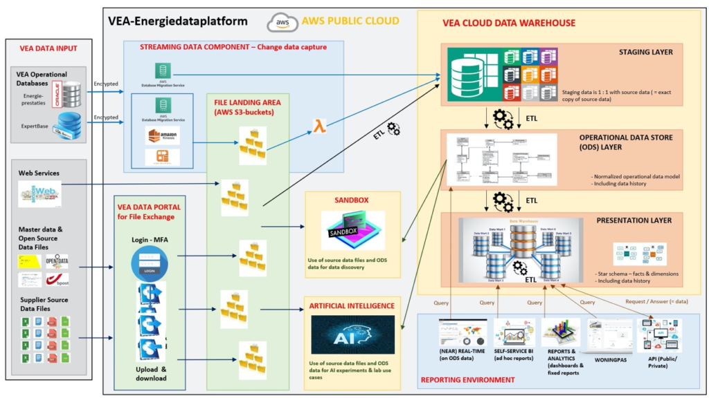 Structuur van het datawarehouse