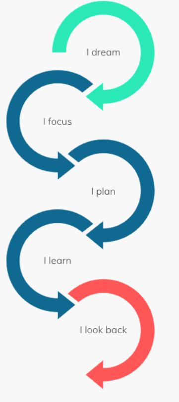 het stappenplan met de verschillende fases